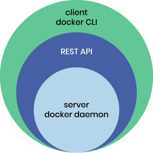 How to Run Multi-Container Applications with Docker Compose